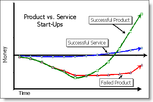 Product vs Service Money